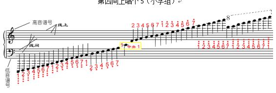 """高音谱号:   五线谱,五条线,   中间隔着四个间;   第三间,高音""""哆"""